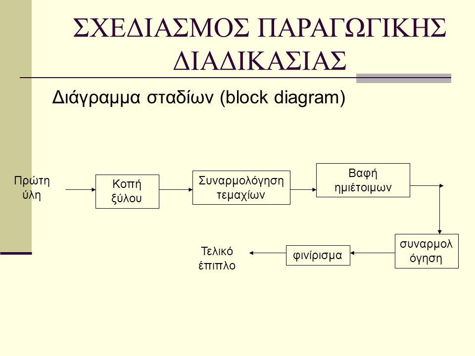 Διάγραμμα σταδίων (block diagram) ΣΧΕΔΙΑΣΜΟΣ ΠΑΡΑΓΩΓΙΚΗΣ ΔΙΑΔΙΚΑΣΙΑΣ Κοπή ξύλου Συναρμολόγηση τεμαχίων Βαφή ημιέτοιμων συναρμολ όγηση φινίρισμα Τελικό έπιπλο Πρώτη ύλη