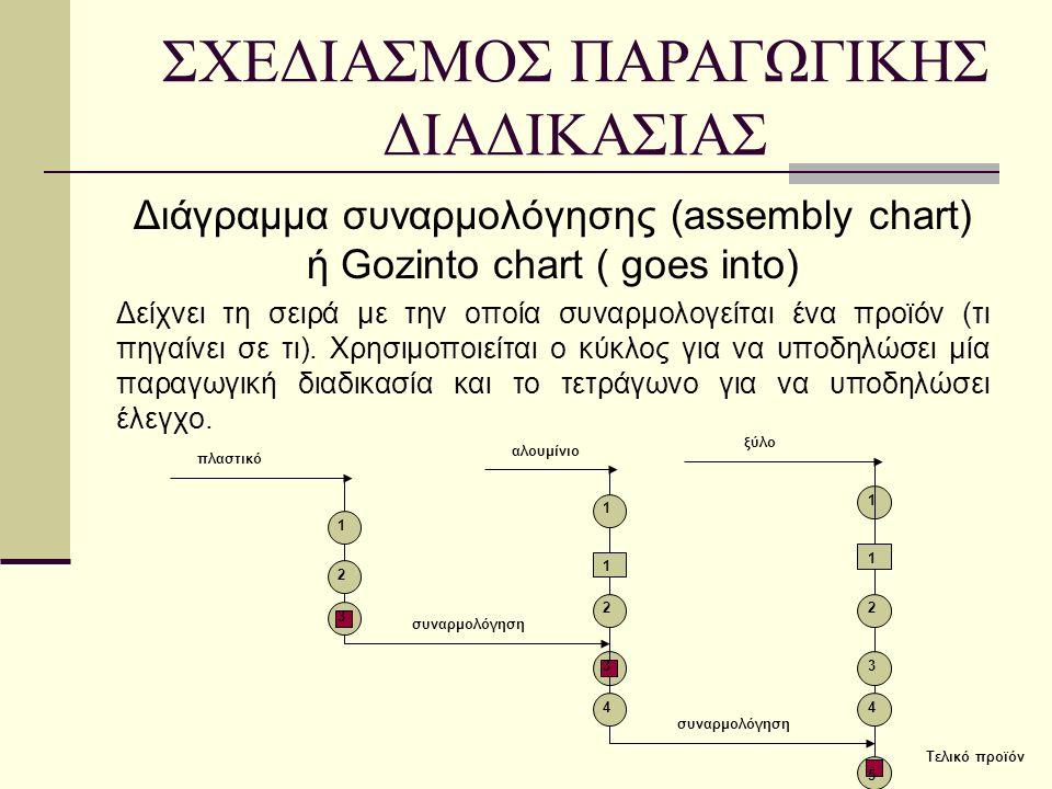 Διάγραμμα συναρμολόγησης (assembly chart) ή Gozinto chart ( goes into) Δείχνει τη σειρά με την οποία συναρμολογείται ένα προϊόν (τι πηγαίνει σε τι).