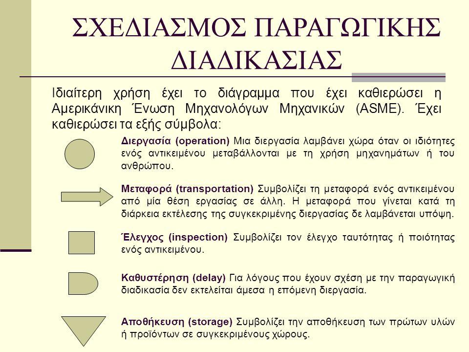 Ιδιαίτερη χρήση έχει το διάγραμμα που έχει καθιερώσει η Αμερικάνικη Ένωση Μηχανολόγων Μηχανικών (ASME).