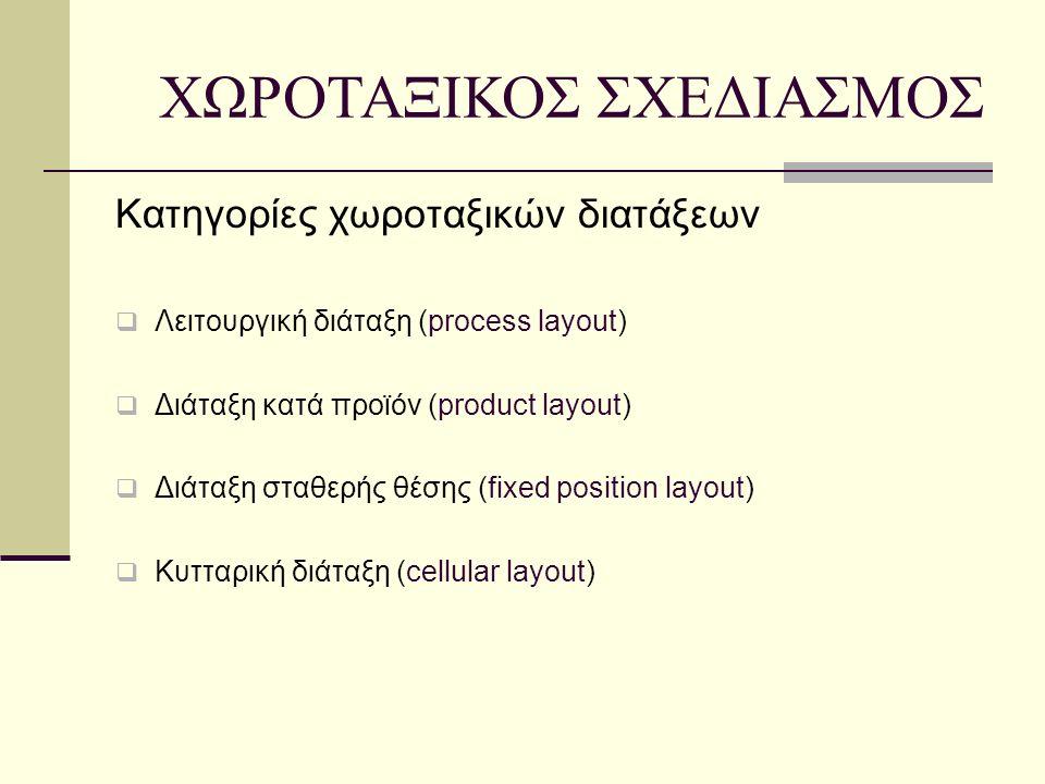 Κατηγορίες χωροταξικών διατάξεων  Λειτουργική διάταξη (process layout)  Διάταξη κατά προϊόν (product layout)  Διάταξη σταθερής θέσης (fixed position layout)  Κυτταρική διάταξη (cellular layout) ΧΩΡΟΤΑΞΙΚΟΣ ΣΧΕΔΙΑΣΜΟΣ