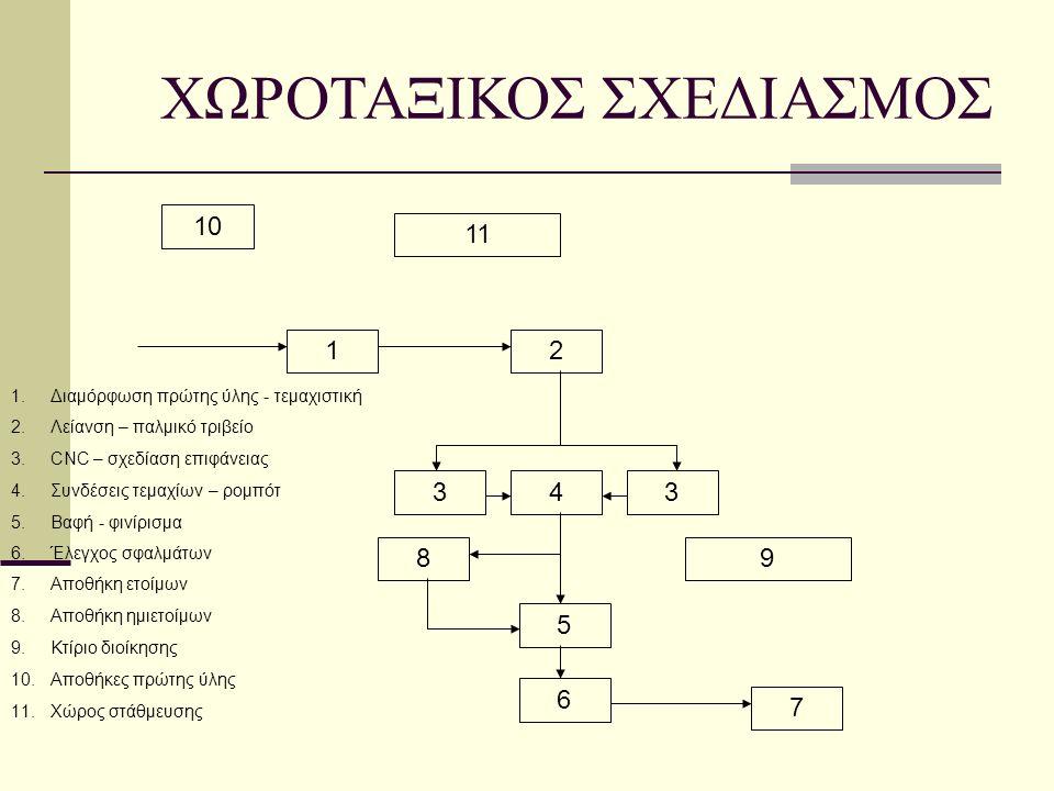 12 343 5 10 9 11 1.Διαμόρφωση πρώτης ύλης - τεμαχιστική 2.Λείανση – παλμικό τριβείο 3.CNC – σχεδίαση επιφάνειας 4.Συνδέσεις τεμαχίων – ρομπότ 5.Βαφή - φινίρισμα 6 6.Έλεγχος σφαλμάτων 7.Αποθήκη ετοίμων 8.Αποθήκη ημιετοίμων 9.Κτίριο διοίκησης 10.Αποθήκες πρώτης ύλης 11.Χώρος στάθμευσης 7 8