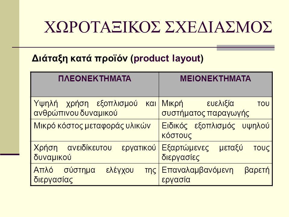 Διάταξη κατά προϊόν (product layout) ΧΩΡΟΤΑΞΙΚΟΣ ΣΧΕΔΙΑΣΜΟΣ ΠΛΕΟΝΕΚΤΗΜΑΤΑΜΕΙΟΝΕΚΤΗΜΑΤΑ Υψηλή χρήση εξοπλισμού και ανθρώπινου δυναμικού Μικρή ευελιξία του συστήματος παραγωγής Μικρό κόστος μεταφοράς υλικώνΕιδικός εξοπλισμός υψηλού κόστους Χρήση ανειδίκευτου εργατικού δυναμικού Εξαρτώμενες μεταξύ τους διεργασίες Απλό σύστημα ελέγχου της διεργασίας Επαναλαμβανόμενη βαρετή εργασία