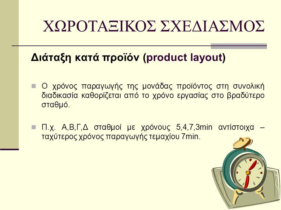 Διάταξη κατά προϊόν (product layout) Ο χρόνος παραγωγής της μονάδας προϊόντος στη συνολική διαδικασία καθορίζεται από το χρόνο εργασίας στο βραδύτερο σταθμό.