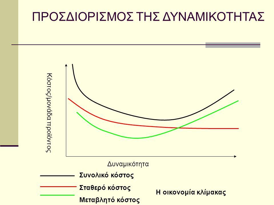 Κόστος/μονάδα προϊόντος Δυναμικότητα Η οικονομία κλίμακας Συνολικό κόστος Σταθερό κόστος Μεταβλητό κόστος