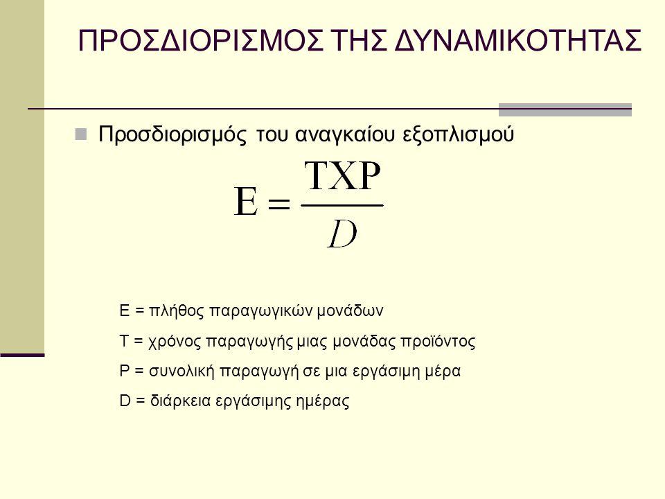 Προσδιορισμός του αναγκαίου εξοπλισμού ΠΡΟΣΔΙΟΡΙΣΜΟΣ ΤΗΣ ΔΥΝΑΜΙΚΟΤΗΤΑΣ E = πλήθος παραγωγικών μονάδων Τ = χρόνος παραγωγής μιας μονάδας προϊόντος Ρ = συνολική παραγωγή σε μια εργάσιμη μέρα D = διάρκεια εργάσιμης ημέρας