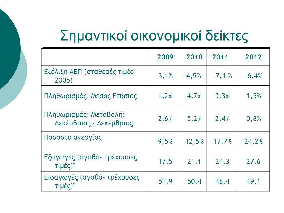 2009 20102011 2012 Εξέλιξη ΑΕΠ (σταθερές τιμές 2005) -3,1% -4,9% -7,1 % -6,4% Πληθωρισμός: Μέσος Ετήσιος 1,2% 4,7% 3,3% 1,5% Πληθωρισμός: Μεταβολή: Δεκέμβριος – Δεκέμβριος 2,6% 5,2% 2,4% 0,8% Ποσοστό ανεργίας 9,5% 12,5% 17,7% 24,2% Εξαγωγές (αγαθά- τρέχουσες τιμές)* 17,5 21,1 24,3 27,6 Εισαγωγές (αγαθά- τρέχουσες τιμές)* 51,9 50,4 48,4 49,1 Σημαντικοί οικονομικοί δείκτες