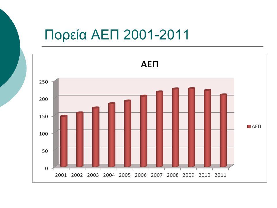 Πορεία ΑΕΠ 2001-2011