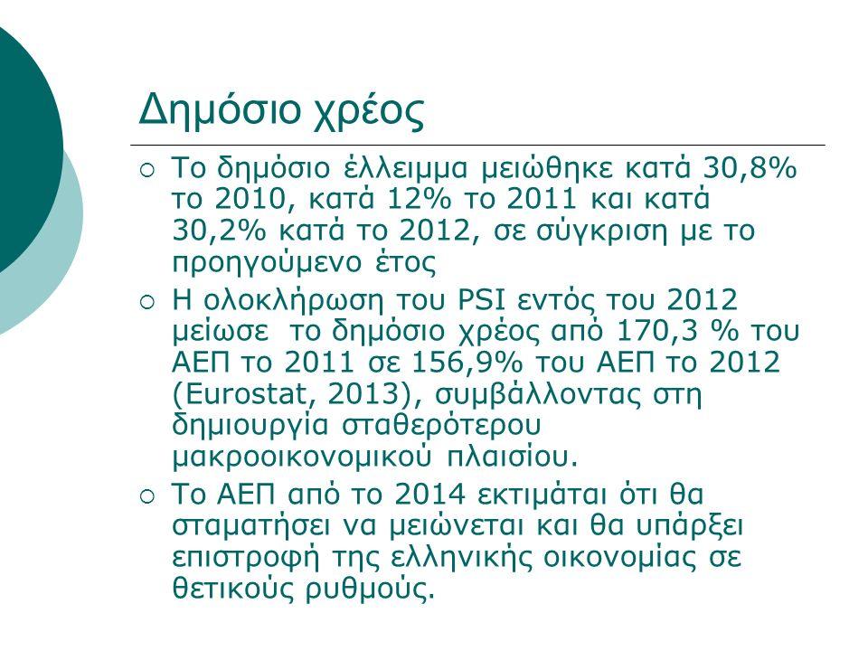 Δημόσιο χρέος  Το δημόσιο έλλειμμα μειώθηκε κατά 30,8% το 2010, κατά 12% το 2011 και κατά 30,2% κατά το 2012, σε σύγκριση με το προηγούμενο έτος  Η ολοκλήρωση του PSI εντός του 2012 μείωσε το δημόσιο χρέος από 170,3 % του ΑΕΠ το 2011 σε 156,9% του ΑΕΠ το 2012 (Eurostat, 2013), συμβάλλοντας στη δημιουργία σταθερότερου μακροοικονομικού πλαισίου.