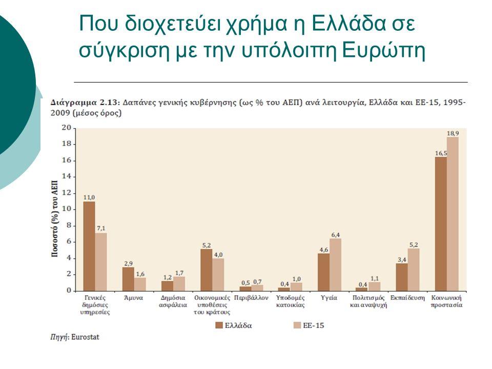 Που διοχετεύει χρήμα η Ελλάδα σε σύγκριση με την υπόλοιπη Ευρώπη