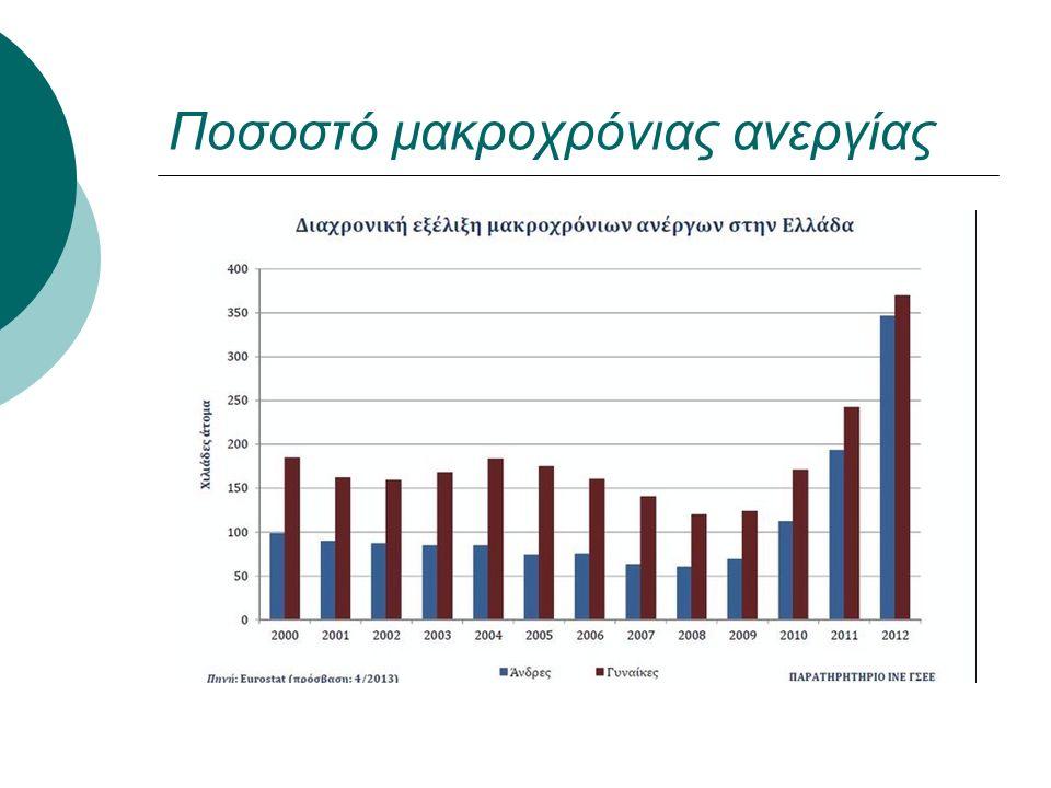 Ποσοστό μακροχρόνιας ανεργίας