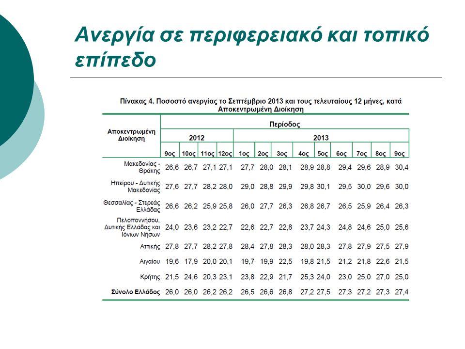 Ανεργία σε περιφερειακό και τοπικό επίπεδο