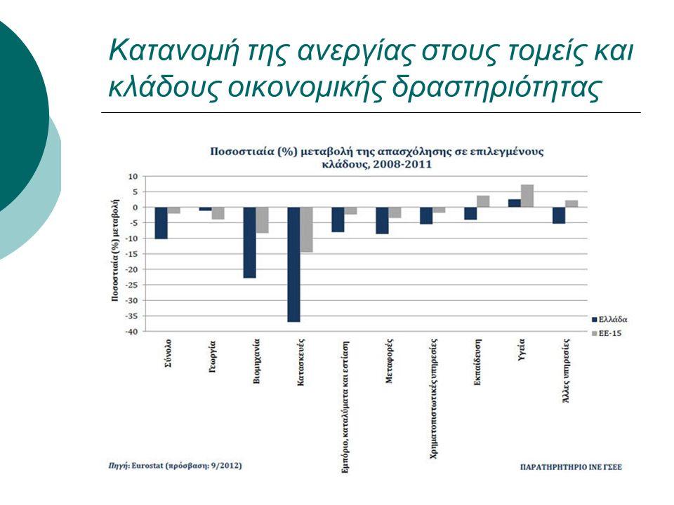 Κατανομή της ανεργίας στους τομείς και κλάδους οικονομικής δραστηριότητας