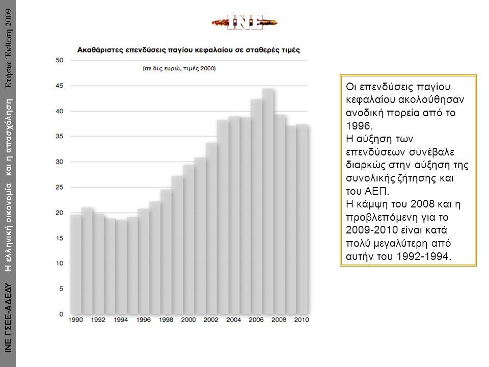 Οι επενδύσεις παγίου κεφαλαίου ακολούθησαν ανοδική πορεία από το 1996.