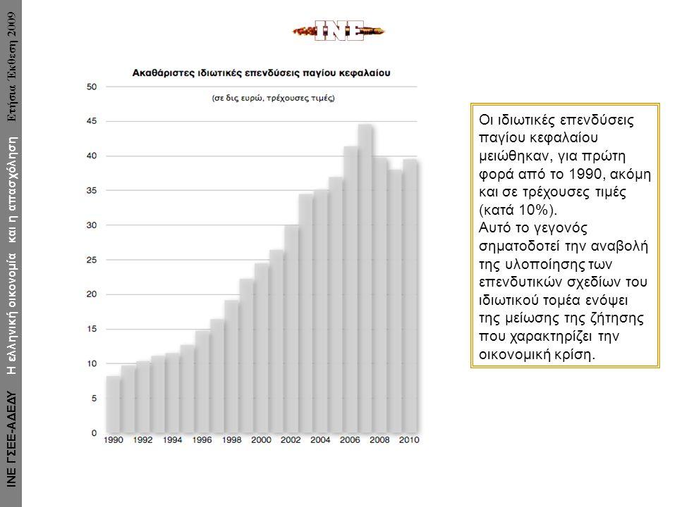 Οι ιδιωτικές επενδύσεις παγίου κεφαλαίου μειώθηκαν, για πρώτη φορά από το 1990, ακόμη και σε τρέχουσες τιμές (κατά 10%).