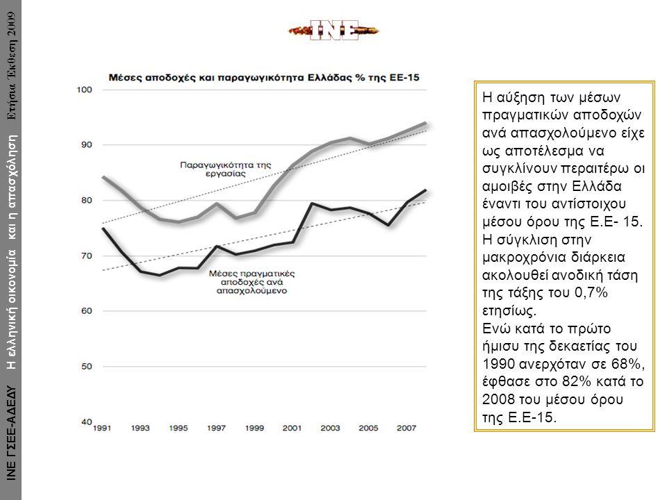 Η αύξηση των μέσων πραγματικών αποδοχών ανά απασχολούμενο είχε ως αποτέλεσμα να συγκλίνουν περαιτέρω οι αμοιβές στην Ελλάδα έναντι του αντίστοιχου μέσου όρου της Ε.Ε- 15.