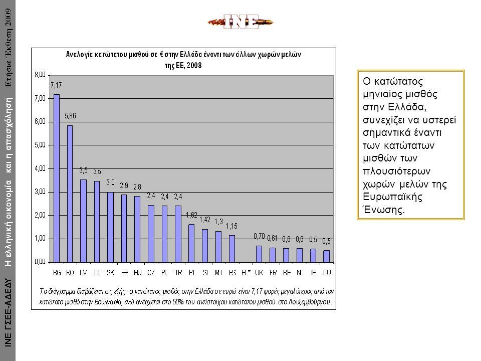 Ο κατώτατος μηνιαίος μισθός στην Ελλάδα, συνεχίζει να υστερεί σημαντικά έναντι των κατώτατων μισθών των πλουσιότερων χωρών μελών της Ευρωπαϊκής Ένωσης.