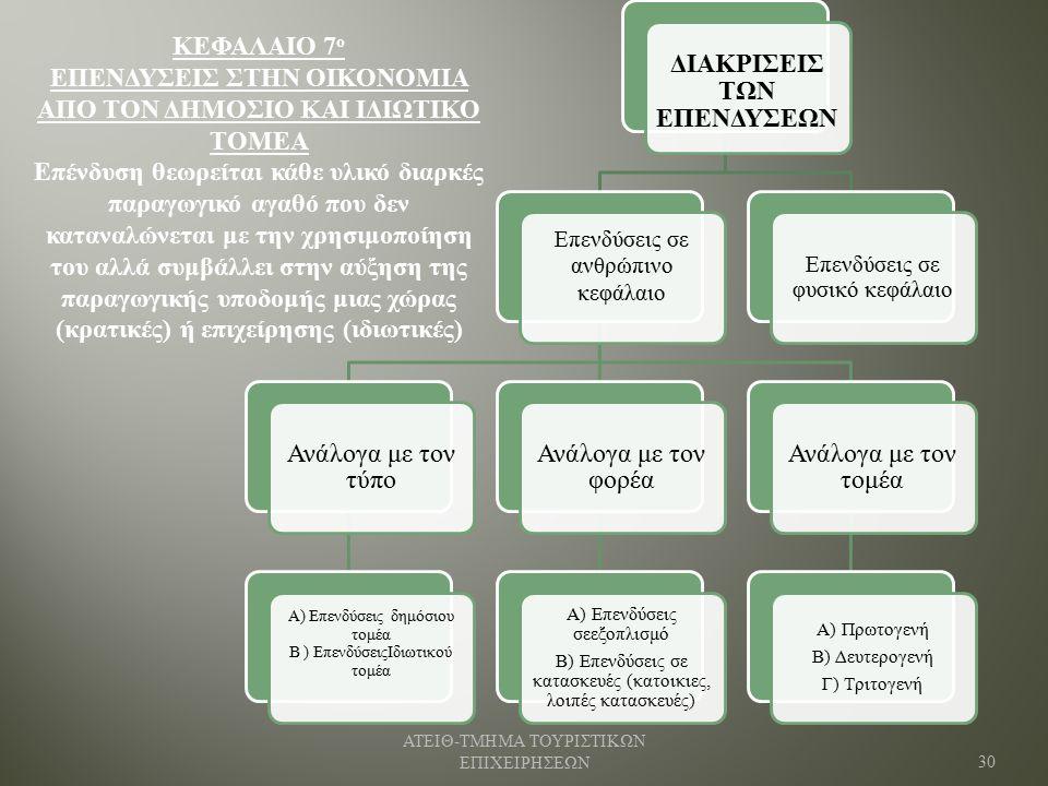 ΔΙΑΚΡΙΣΕΙΣ ΤΩΝ ΕΠΕΝΔΥΣΕΩΝ Επενδύσεις σε ανθρώπινο κεφάλαιο Ανάλογα με τον τύπο Α) Επενδύσεις δημόσιου τομέα Β ) ΕπενδύσειςΙδιωτικού τομέα Ανάλογα με τον φορέα Α) Επενδύσεις σεεξοπλισμό Β) Επενδύσεις σε κατασκευές (κατοικιες, λοιπές κατασκευές) Ανάλογα με τον τομέα Α) Πρωτογενή Β) Δευτερογενή Γ) Τριτογενή Επενδύσεις σε φυσικό κεφάλαιο ΑΤΕΙΘ - ΤΜΗΜΑ ΤΟΥΡΙΣΤΙΚΩΝ ΕΠΙΧΕΙΡΗΣΕΩΝ 30 ΚΕΦΑΛΑΙΟ 7 ο ΕΠΕΝΔΥΣΕΙΣ ΣΤΗΝ ΟΙΚΟΝΟΜΙΑ ΑΠΟ ΤΟΝ ΔΗΜΟΣΙΟ ΚΑΙ ΙΔΙΩΤΙΚΟ ΤΟΜΕΑ Επένδυση θεωρείται κάθε υλικό διαρκές παραγωγικό αγαθό που δεν καταναλώνεται με την χρησιμοποίηση του αλλά συμβάλλει στην αύξηση της παραγωγικής υποδομής μιας χώρας (κρατικές) ή επιχείρησης (ιδιωτικές)