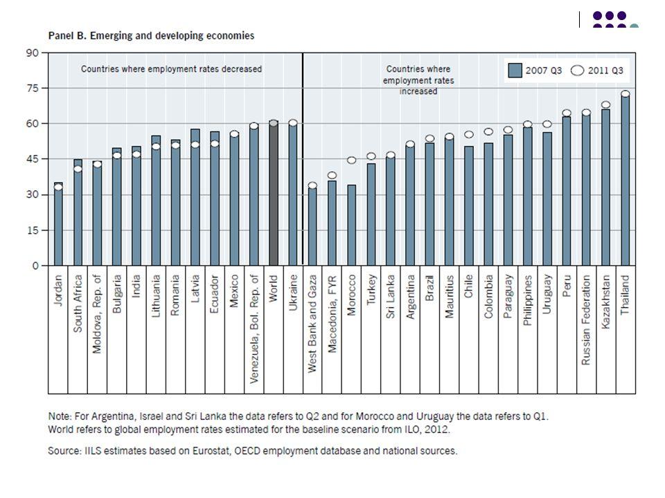 Η ανεργία είναι ιδιαίτερα διαδεδομένη μεταξύ των πιο ευάλωτων ομάδων, ιδιαίτερα των νέων (ηλικίας 15-24).
