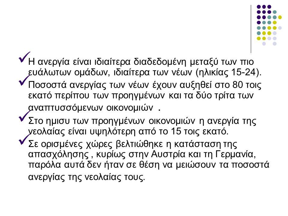 Μάλιστα, η Ελλάδα κατέχει σταθερά τη θλιβερή πρωτιά στην ανεργία των νέων με 55,4%.