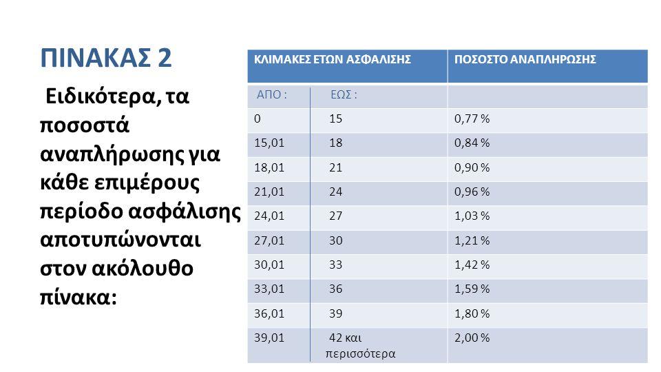 ΠΙΝΑΚΑΣ 2 Ειδικότερα, τα ποσοστά αναπλήρωσης για κάθε επιμέρους περίοδο ασφάλισης αποτυπώνονται στον ακόλουθο πίνακα: ΚΛΙΜΑΚΕΣ ΕΤΩΝ ΑΣΦΑΛΙΣΗΣΠΟΣΟΣΤΟ ΑΝΑΠΛΗΡΩΣΗΣ ΑΠΟ : ΕΩΣ : 0 150,77 % 15,01 180,84 % 18,01 210,90 % 21,01 240,96 % 24,01 271,03 % 27,01 301,21 % 30,01 331,42 % 33,01 361,59 % 36,01 391,80 % 39,01 42 και περισσότερα 2,00 %