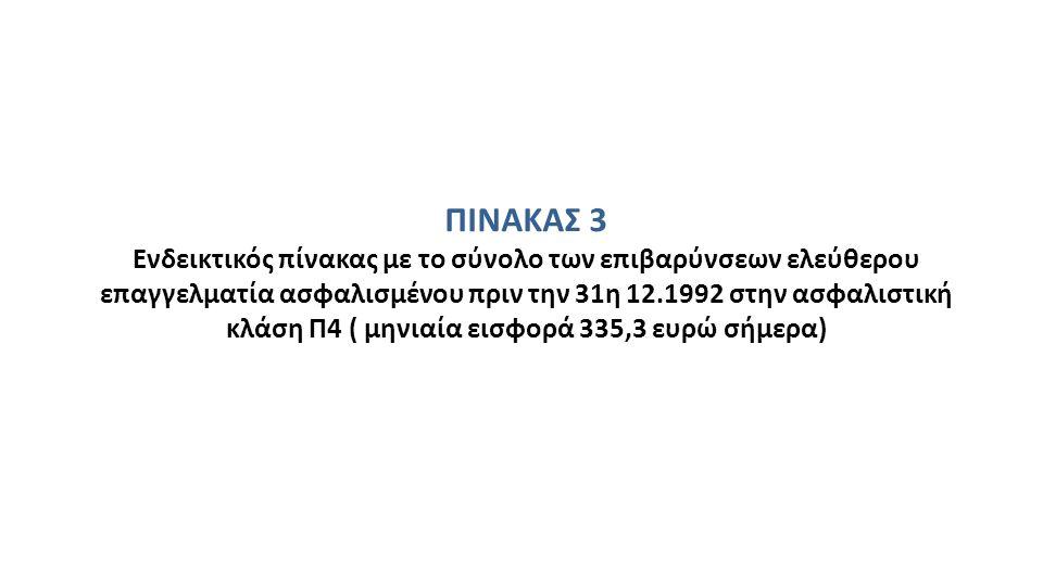 ΠΙΝΑΚΑΣ 3 Ενδεικτικός πίνακας με το σύνολο των επιβαρύνσεων ελεύθερου επαγγελματία ασφαλισμένου πριν την 31η 12.1992 στην ασφαλιστική κλάση Π4 ( μηνιαία εισφορά 335,3 ευρώ σήμερα)