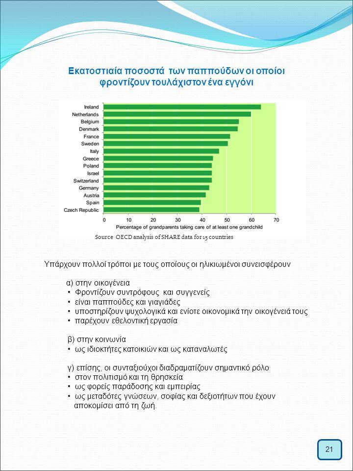 21 Εκατοστιαία ποσοστά των παππούδων οι οποίοι φροντίζουν τουλάχιστον ένα εγγόνι Source OECD analysis of SHARE data for 15 countries Υπάρχουν πολλοί τ