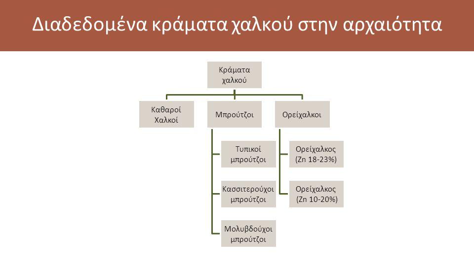 Κράματα χαλκού Καθαροί Χαλκοί Μπρούτζοι Τυπικοί μπρούτζοι Κασσιτερούχοι μπρούτζοι Μολυβδούχοι μπρούτζοι Ορείχαλκοι Ορείχαλκος (Zn 18-23%) Ορείχαλκος (Zn 10-20%) Διαδεδομένα κράματα χαλκού στην αρχαιότητα