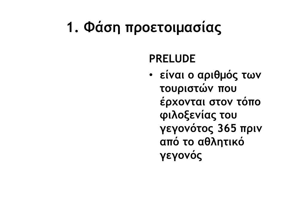 1. Φάση προετοιμασίας PRELUDE είναι ο αριθμός των τουριστών που έρχονται στον τόπο φιλοξενίας του γεγονότος 365 πριν από το αθλητικό γεγονός