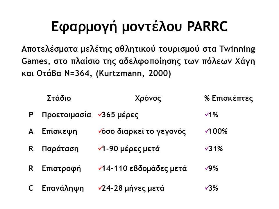 Εφαρμογή μοντέλου PARRC ΣτάδιοXρόνος% Επισκέπτες PΠροετοιμασία 365 μέρες 1% AΕπίσκεψη όσο διαρκεί το γεγονός 100% RΠαράταση 1-90 μέρες μετά 31% RΕπιστροφή 14-110 εβδομάδες μετά 9% CΕπανάληψη 24-28 μήνες μετά 3% Αποτελέσματα μελέτης αθλητικού τουρισμού στα Twinning Games, στο πλαίσιο της αδελφοποίησης των πόλεων Χάγη και Οτάβα N=364, (Kurtzmann, 2000)