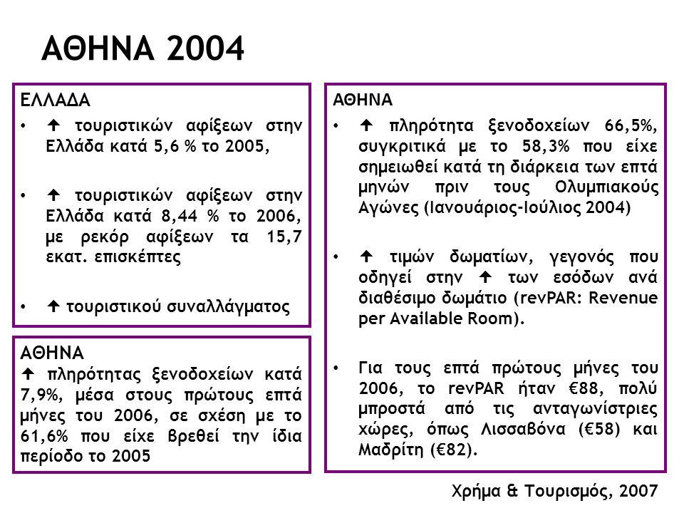 ΑΘΗΝΑ 2004 ΕΛΛΑΔΑ  τουριστικών αφίξεων στην Ελλάδα κατά 5,6 % το 2005,  τουριστικών αφίξεων στην Ελλάδα κατά 8,44 % το 2006, με ρεκόρ αφίξεων τα 15,7 εκατ.