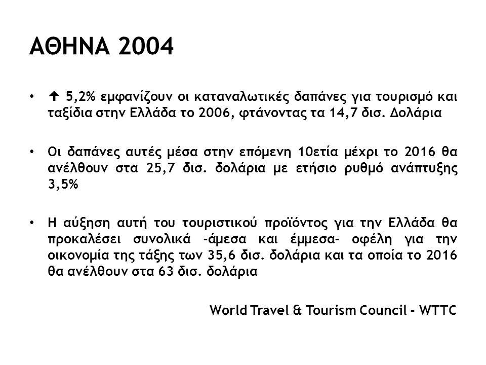 ΑΘΗΝΑ 2004  5,2% εμφανίζουν οι καταναλωτικές δαπάνες για τουρισμό και ταξίδια στην Ελλάδα το 2006, φτάνοντας τα 14,7 δισ.