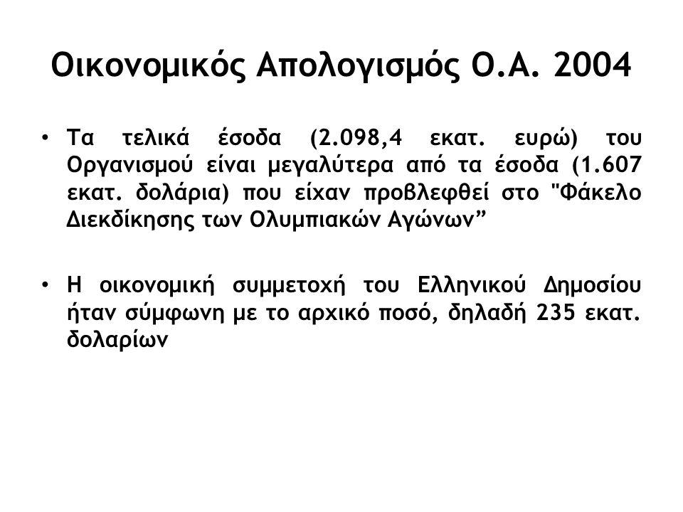 Οικονομικός Απολογισμός Ο.Α. 2004 Τα τελικά έσοδα (2.098,4 εκατ.