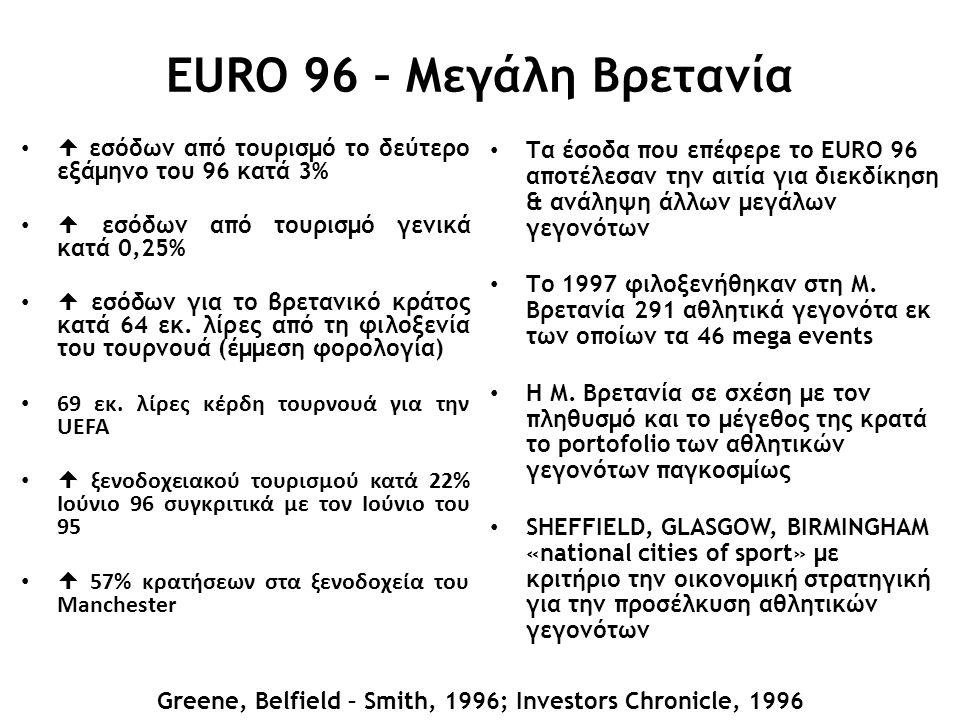 EURO 96 – Μεγάλη Βρετανία  εσόδων από τουρισμό το δεύτερο εξάμηνο του 96 κατά 3%  εσόδων από τουρισμό γενικά κατά 0,25%  εσόδων για το βρετανικό κράτος κατά 64 εκ.
