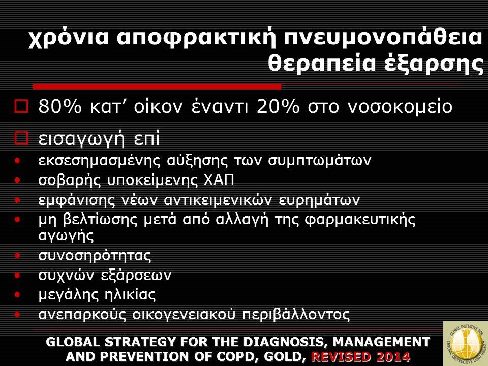 χρόνια αποφρακτική πνευμονοπάθεια θεραπεία έξαρσης GLOBAL STRATEGY FOR THE DIAGNOSIS, MANAGEMENT AND PREVENTION OF COPD, GOLD, REVISED 2014  80% κατ' οίκον έναντι 20% στο νοσοκομείο  εισαγωγή επί εκσεσημασμένης αύξησης των συμπτωμάτων σοβαρής υποκείμενης ΧΑΠ εμφάνισης νέων αντικειμενικών ευρημάτων μη βελτίωσης μετά από αλλαγή της φαρμακευτικής αγωγής συνοσηρότητας συχνών εξάρσεων μεγάλης ηλικίας ανεπαρκούς οικογενειακού περιβάλλοντος
