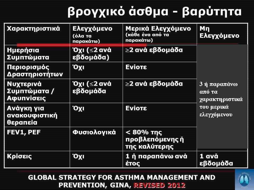 βρογχικό άσθμα - βαρύτητα GLOBAL STRATEGY FOR ASTHMA MANAGEMENT AND PREVENTION, GINA, REVISED 2012 ΧαρακτηριστικάΕλεγχόμενο (όλα τα παρακάτω) Μερικά Ελεγχόμενο (κάθε ένα από τα παρακάτω) Μη Ελεγχόμενο Ημερήσια Συμπτώματα Όχι (2 ανά εβδομάδα) 2 ανά εβδομάδα Περιορισμός Δραστηριοτήτων ΌχιΕνίοτε Νυχτερινά Συμπτώματα / Αφυπνίσεις Όχι (2 ανά εβδομάδα 2 ανά εβδομάδα Ανάγκη για ανακουφιστική θεραπεία ΌχιΕνίοτε FEV1, PEF Φυσιολογικά < 80% της προβλεπόμενης ή της καλύτερης ΚρίσειςΌχι 1 ή παραπάνω ανά έτος 1 ανά εβδομάδα 3 ή παραπάνω από τα χαρακτηριστικά του μερικά ελεγχόμενου