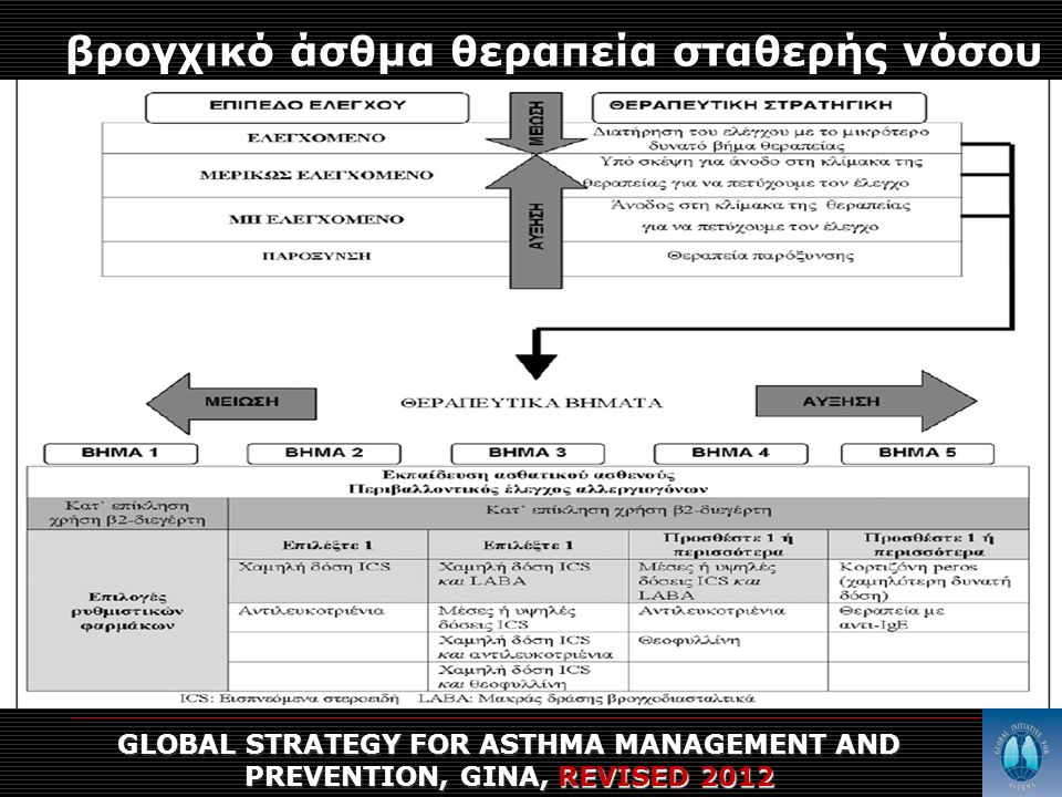 βρογχικό άσθμα θεραπεία σταθερής νόσου GLOBAL STRATEGY FOR ASTHMA MANAGEMENT AND PREVENTION, GINA, REVISED 2012