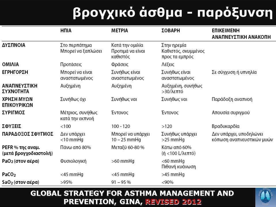 βρογχικό άσθμα - παρόξυνση