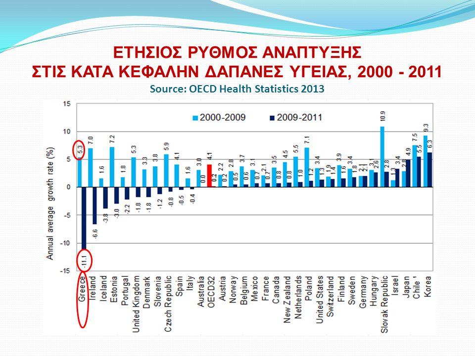 ΕΤΗΣΙΟΣ ΡΥΘΜΟΣ ΑΝΑΠΤΥΞΗΣ ΣΤΙΣ ΚΑΤΑ ΚΕΦΑΛΗΝ ΔΑΠΑΝΕΣ ΥΓΕΙΑΣ, 2000 - 2011 Source: OECD Health Statistics 2013