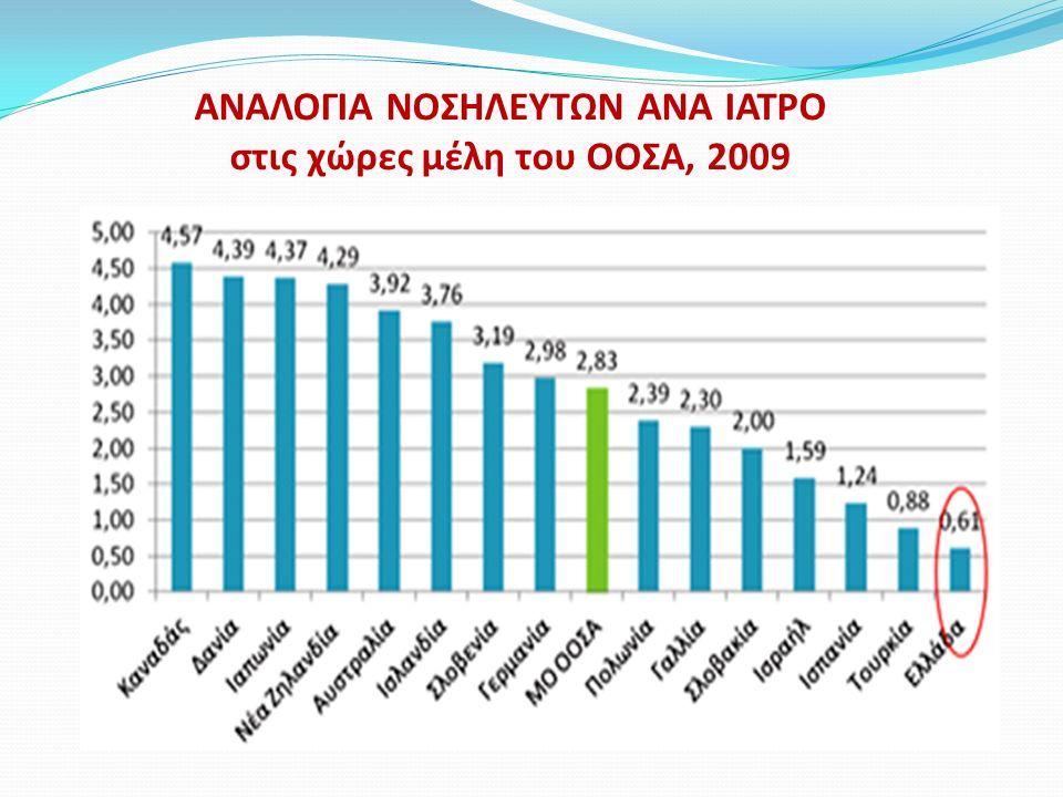 ΑΝΑΛΟΓΙΑ ΝΟΣΗΛΕΥΤΩΝ ΑΝΑ ΙΑΤΡΟ στις χώρες μέλη του ΟΟΣΑ, 2009