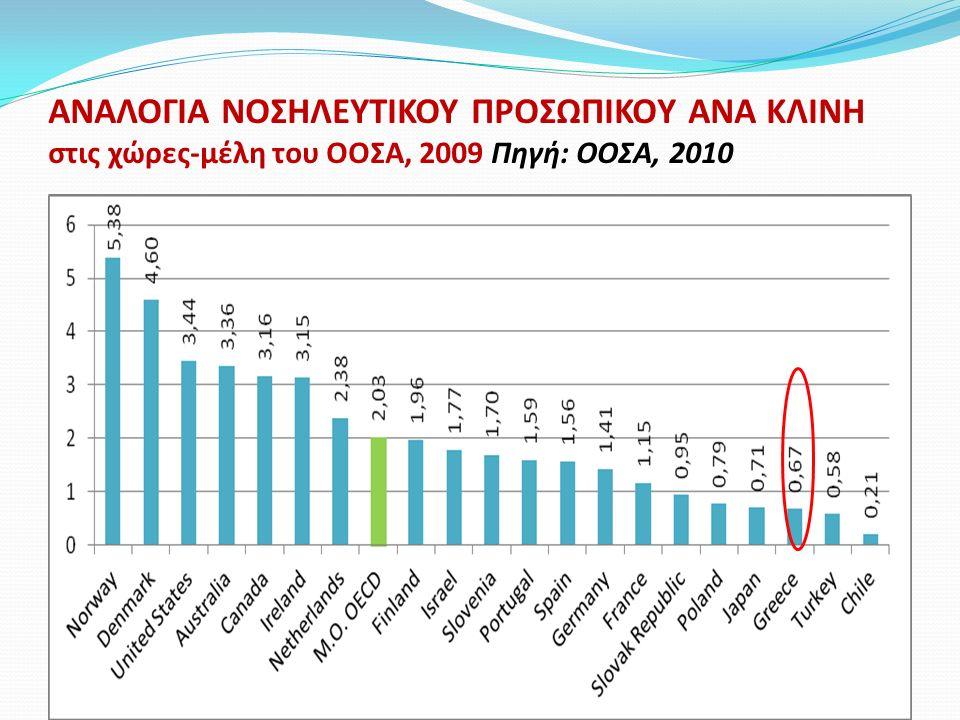 ΑΝΑΛΟΓΙΑ ΝΟΣΗΛΕΥΤΙΚΟΥ ΠΡΟΣΩΠΙΚΟY ΑΝΑ ΚΛΙΝΗ στις χώρες-μέλη του ΟΟΣΑ, 2009 Πηγή: ΟΟΣΑ, 2010
