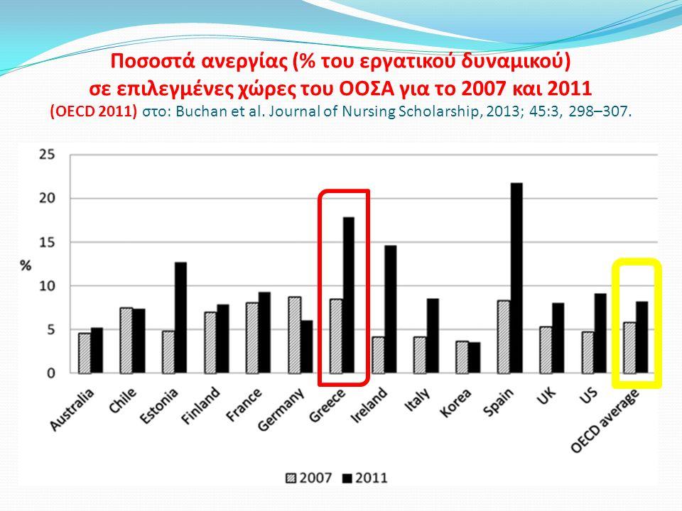 Ποσοστά ανεργίας (% του εργατικού δυναμικού) σε επιλεγμένες χώρες του ΟΟΣΑ για το 2007 και 2011 (OECD 2011) στο: Buchan et al.