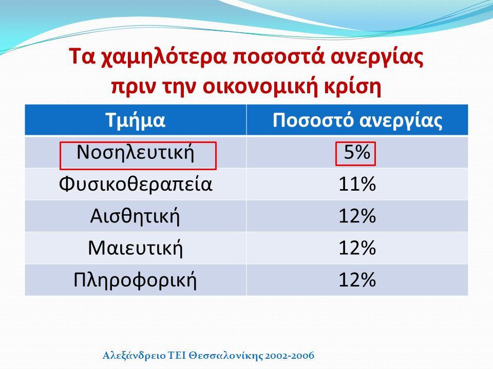 Τα χαμηλότερα ποσοστά ανεργίας πριν την οικονομική κρίση ΤμήμαΠοσοστό ανεργίας Νοσηλευτική5% Φυσικοθεραπεία11% Αισθητική12% Μαιευτική12% Πληροφορική12% Αλεξάνδρειο ΤΕΙ Θεσσαλονίκης 2002-2006