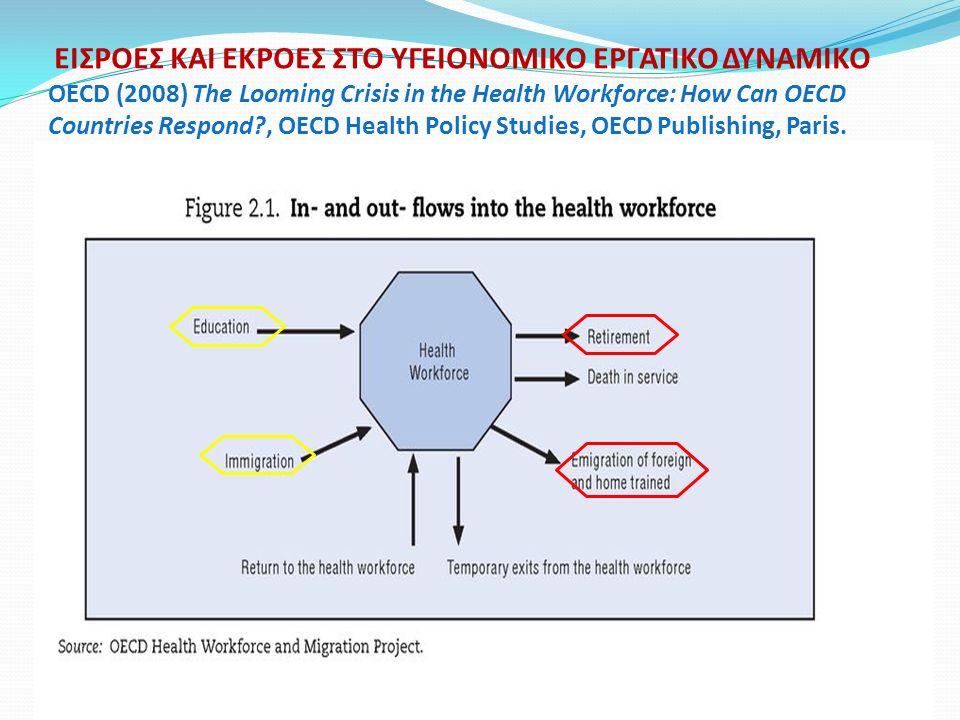 ΕΙΣΡΟΕΣ ΚΑΙ ΕΚΡΟΕΣ ΣΤΟ ΥΓΕΙΟΝΟΜΙΚΟ ΕΡΓΑΤΙΚΟ ΔΥΝΑΜΙΚΟ OECD (2008) The Looming Crisis in the Health Workforce: How Can OECD Countries Respond?, OECD Health Policy Studies, OECD Publishing, Paris.