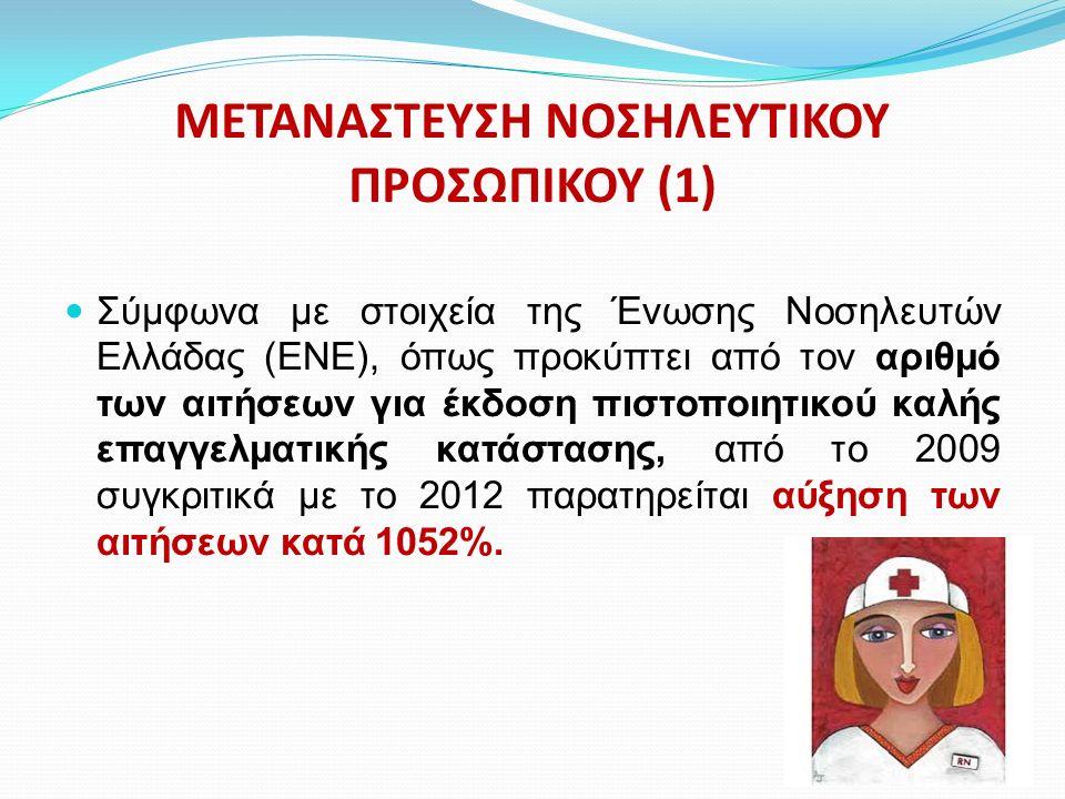 ΜΕΤΑΝΑΣΤΕΥΣΗ ΝΟΣΗΛΕΥΤΙΚΟΥ ΠΡΟΣΩΠΙΚΟΥ (1) Σύμφωνα με στοιχεία της Ένωσης Νοσηλευτών Ελλάδας (ΕΝΕ), όπως προκύπτει από τον αριθμό των αιτήσεων για έκδοση πιστοποιητικού καλής επαγγελματικής κατάστασης, από το 2009 συγκριτικά με το 2012 παρατηρείται αύξηση των αιτήσεων κατά 1052%.