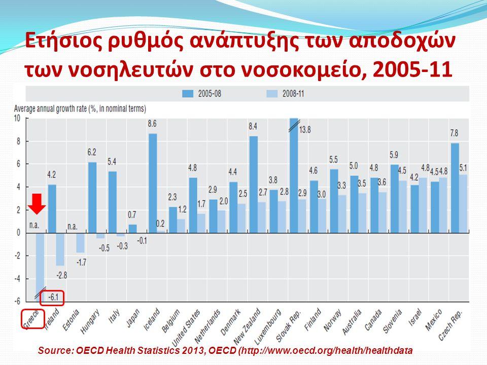 Ετήσιος ρυθμός ανάπτυξης των αποδοχών των νοσηλευτών στο νοσοκομείο, 2005-11 Source: OECD Health Statistics 2013, OECD (http://www.oecd.org/health/healthdata
