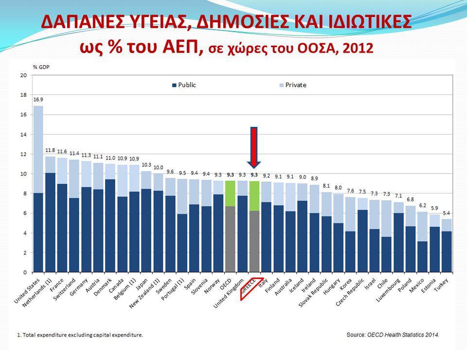 ΔΑΠΑΝΕΣ ΥΓΕΙΑΣ, ΔΗΜΟΣΙΕΣ ΚΑΙ ΙΔΙΩΤΙΚΕΣ ως % του ΑΕΠ, σε χώρες του ΟΟΣΑ, 2012