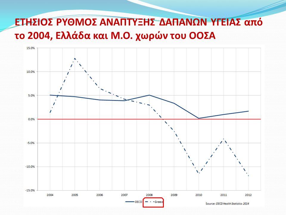 ΕΤΗΣΙΟΣ ΡΥΘΜΟΣ ΑΝΑΠΤΥΞΗΣ ΦΑΡΜΑΚΕΥΤΙΚΩΝ ΔΑΠΑΝΩΝ από το 2009, Ελλάδα και Μ.Ο χωρών του ΟΟΣΑ