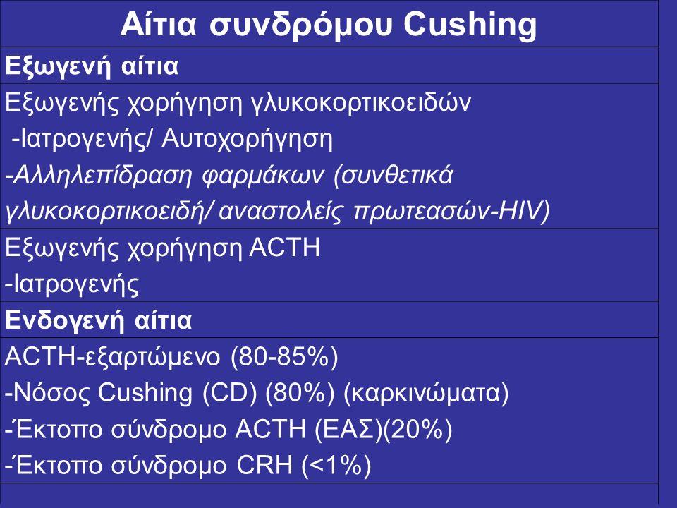 Αίτια συνδρόμου Cushing Εξωγενή αίτια Εξωγενής χορήγηση γλυκοκορτικοειδών -Ιατρογενής/ Αυτοχορήγηση -Αλληλεπίδραση φαρμάκων (συνθετικά γλυκοκορτικοειδ