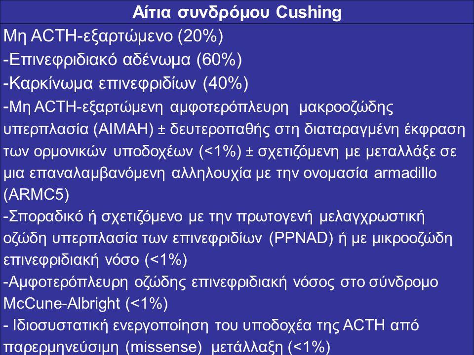Αίτια συνδρόμου Cushing Μη ACTH-εξαρτώμενο (20%) -Επινεφριδιακό αδένωμα (60%) -Καρκίνωμα επινεφριδίων (40%) - Μη ACTH-εξαρτώμενη αμφοτερόπλευρη μακροο