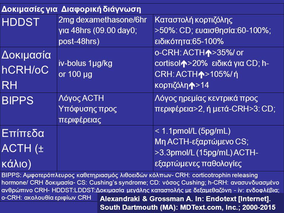 Δοκιμασίες για Διαφορική διάγνωση HDDST 2mg dexamethasone/6hr για 48hrs (09.00 day0; post-48hrs) Καταστολή κορτιζόλης >50%: CD; ευαισθησία:60-100%; ει